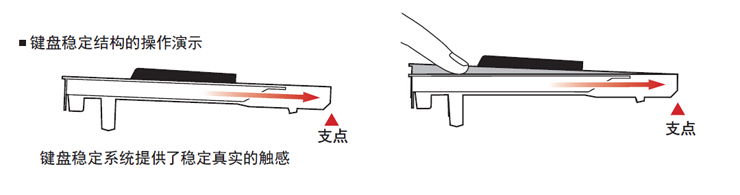 雅马哈 CLP-535 键盘结构
