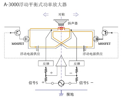 控制系统电路(音量,音调)的前置放大器特征也是完全